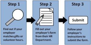 employer-matching-process